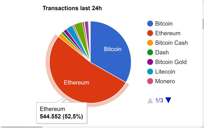 Ethereum is now handling more transactions than all other digital currencies combined
